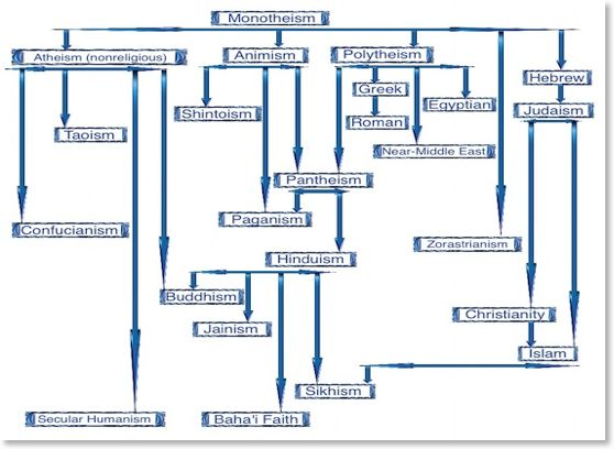 world-religion-family-tree-3-3